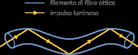 L'opzione UltraFibra di Fastweb