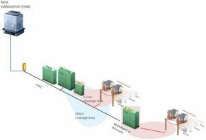 test velocità rete fastweb