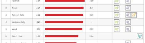 Anche a Febbraio Fastweb risulta il miglior Internet provider in Italia secondo Netflix