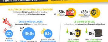 Fastweb e Rapporto Clusit 2021